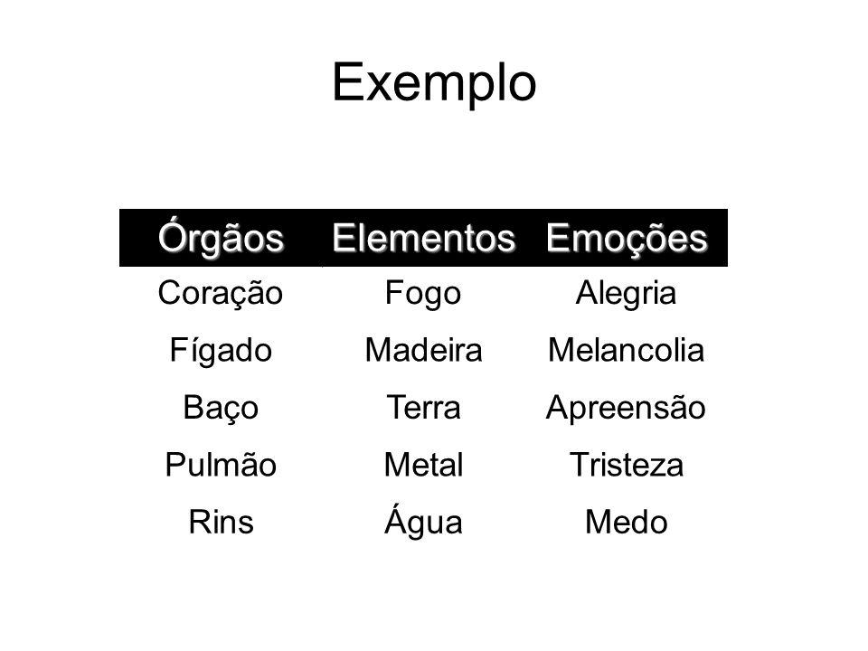 Exemplo Órgãos Elementos Emoções Coração Fogo Alegria Fígado Madeira