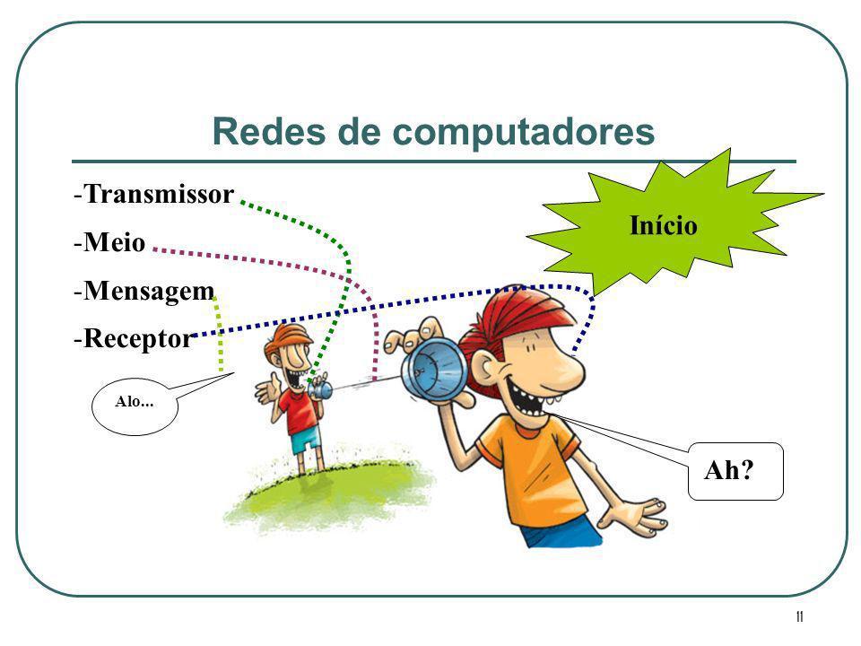 Redes de computadores Início Transmissor Meio Mensagem Receptor Ah