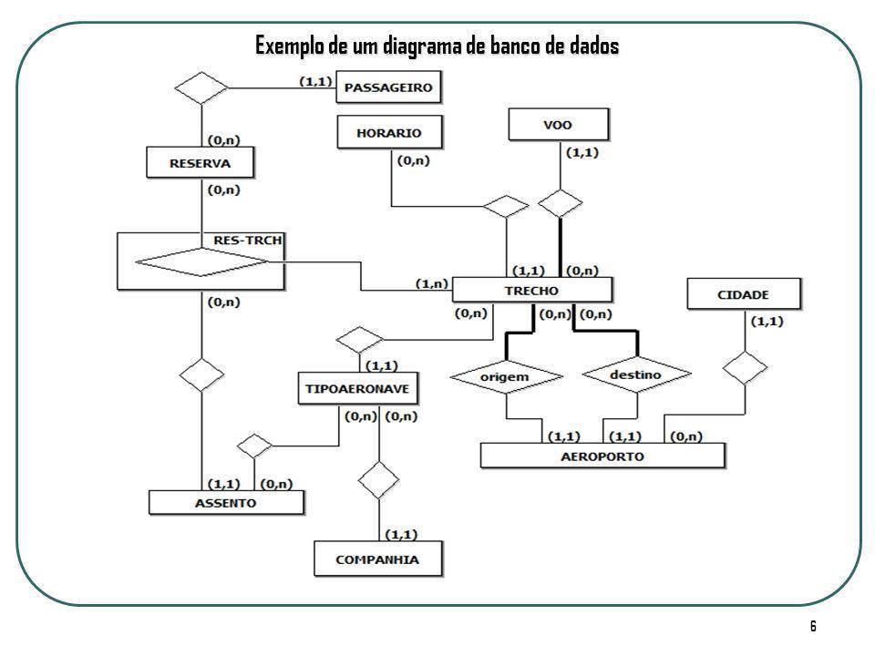 Exemplo de um diagrama de banco de dados