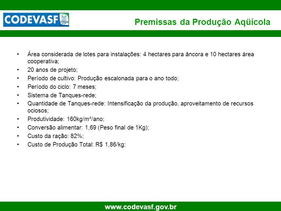 Premissas da Produção Aqüícola