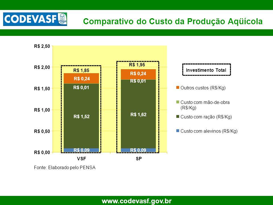 Comparativo do Custo da Produção Aqüícola