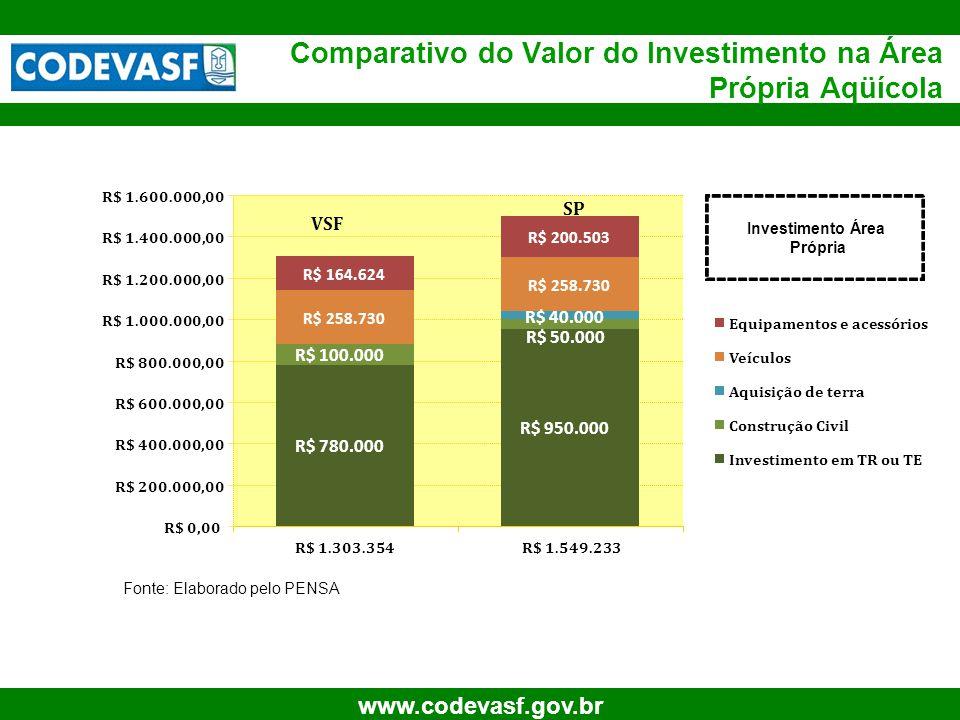 Comparativo do Valor do Investimento na Área Própria Aqüícola