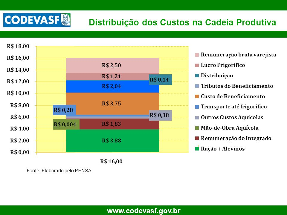 Distribuição dos Custos na Cadeia Produtiva