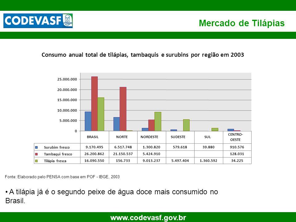 Mercado de Tilápias Consumo anual total de tilápias, tambaquis e surubins por região em 2003. 25.000.000.