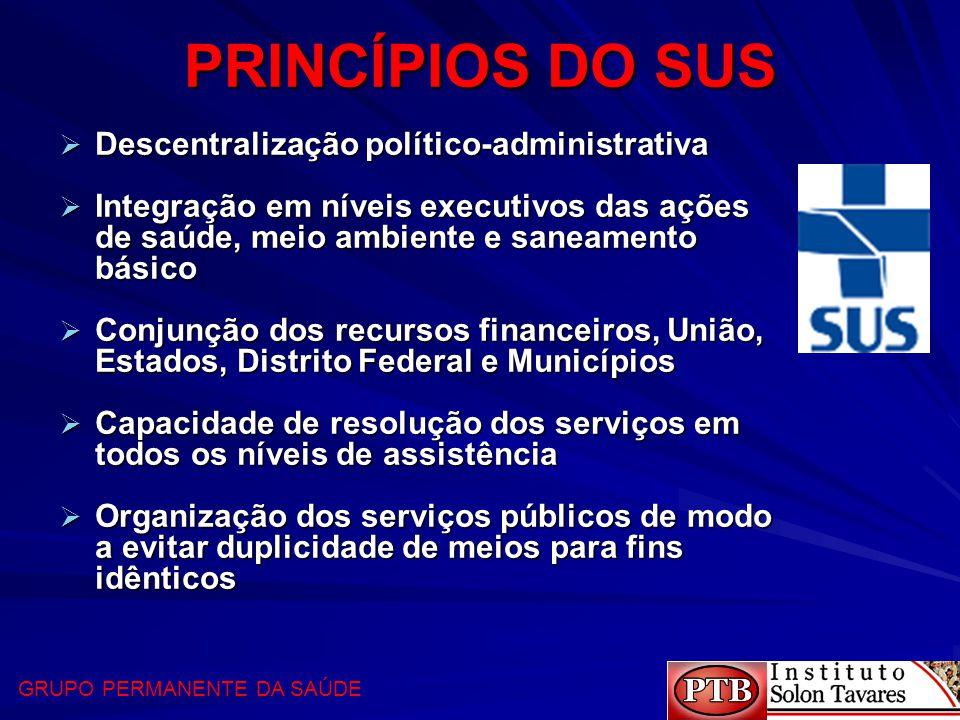 PRINCÍPIOS DO SUS Descentralização político-administrativa