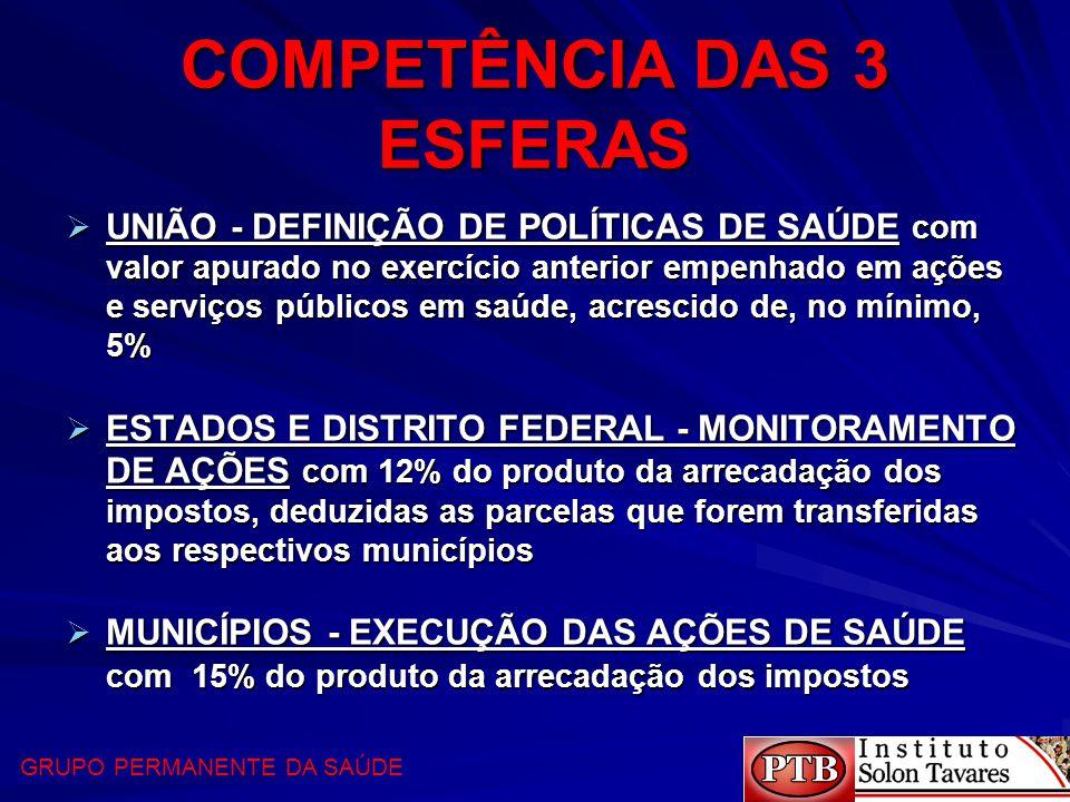COMPETÊNCIA DAS 3 ESFERAS