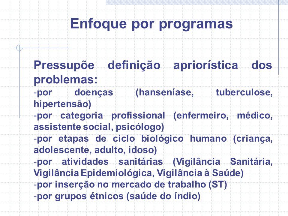 Enfoque por programas Pressupõe definição apriorística dos problemas: