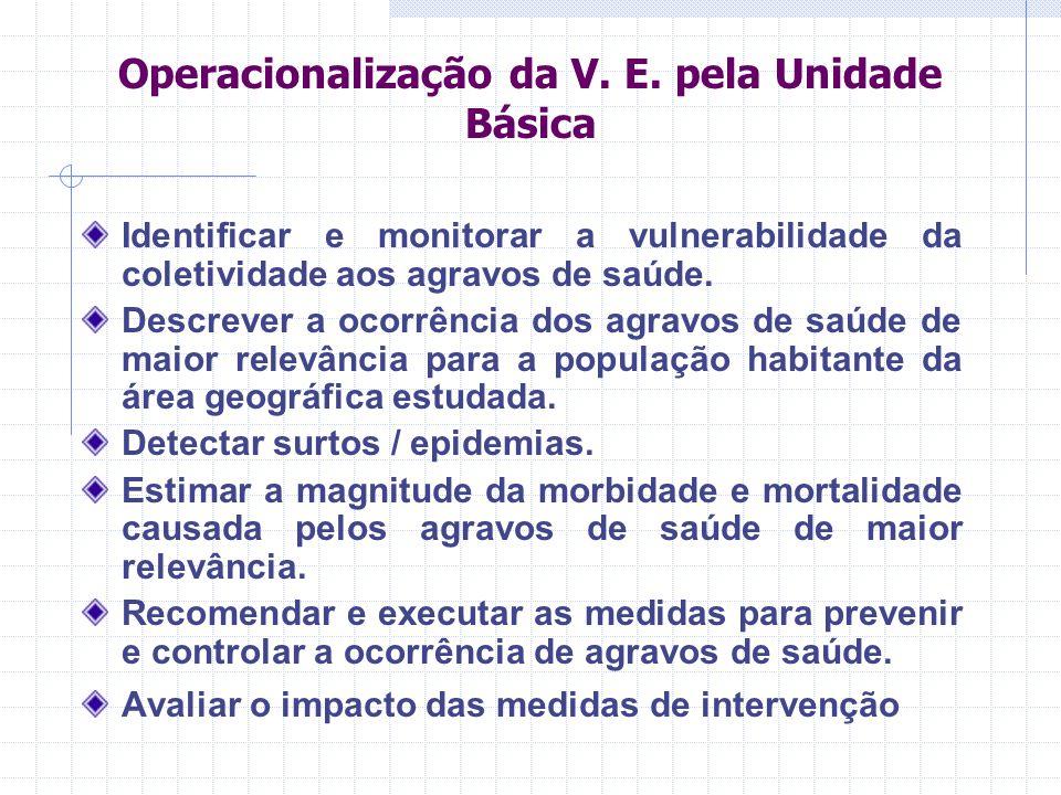 Operacionalização da V. E. pela Unidade Básica
