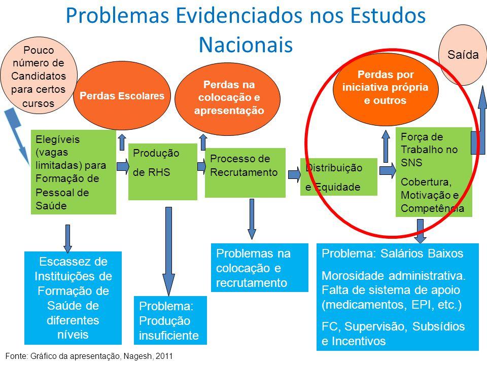 Problemas Evidenciados nos Estudos Nacionais