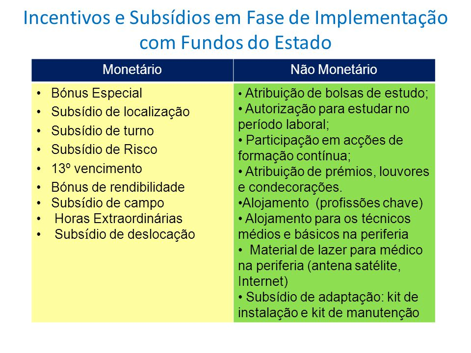 Incentivos e Subsídios em Fase de Implementação com Fundos do Estado