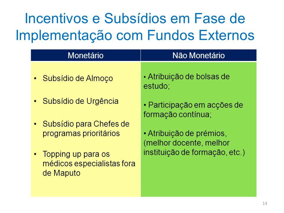 Incentivos e Subsídios em Fase de Implementação com Fundos Externos