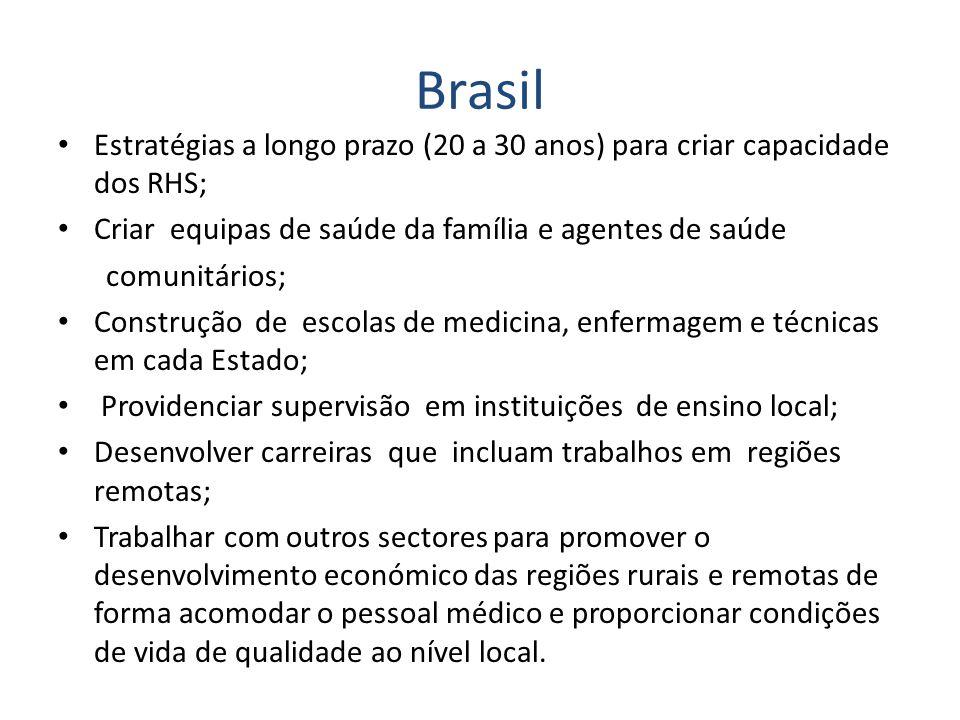 Brasil Estratégias a longo prazo (20 a 30 anos) para criar capacidade dos RHS; Criar equipas de saúde da família e agentes de saúde.