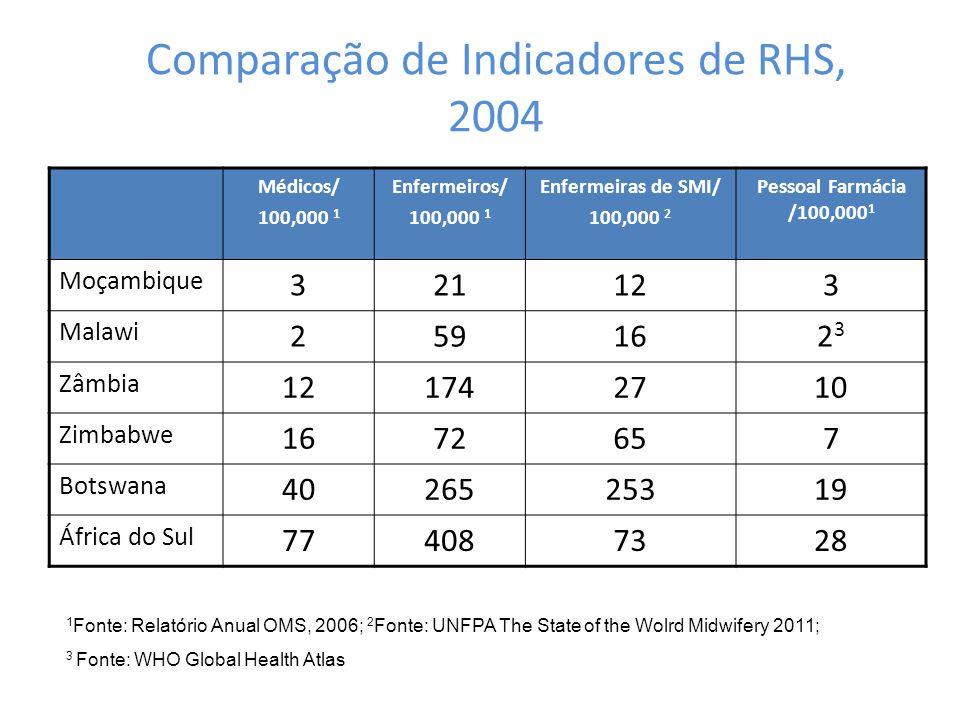Comparação de Indicadores de RHS, 2004