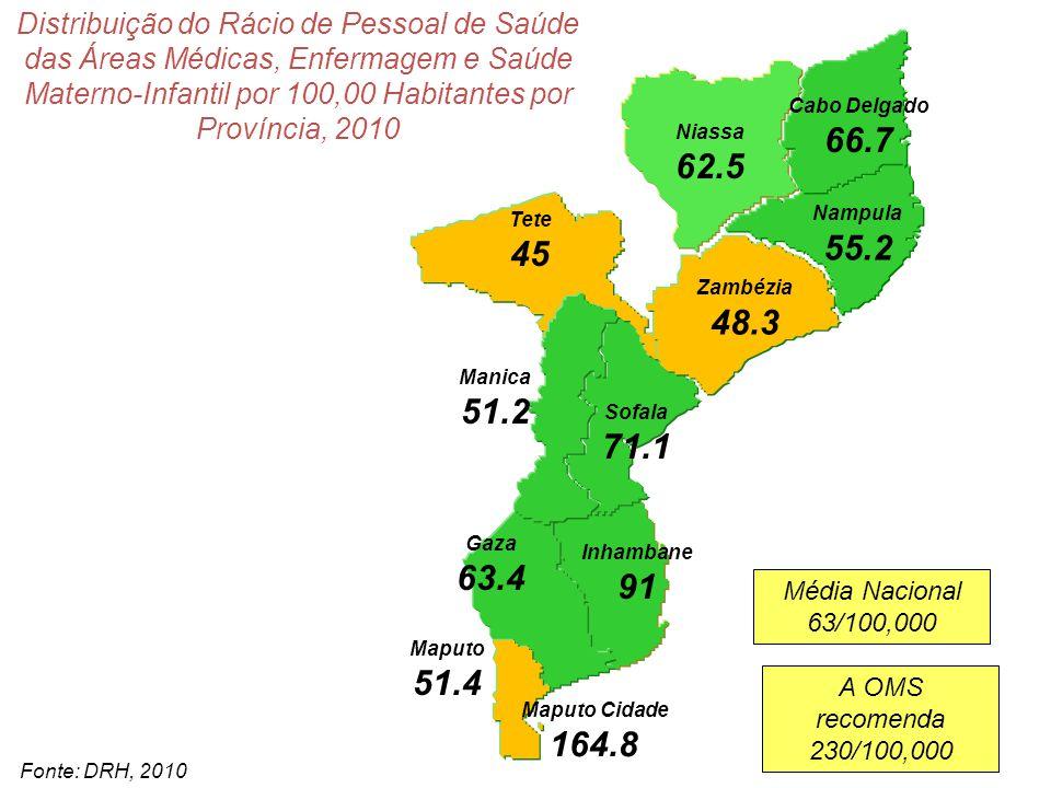 Distribuição do Rácio de Pessoal de Saúde das Áreas Médicas, Enfermagem e Saúde Materno-Infantil por 100,00 Habitantes por Província, 2010