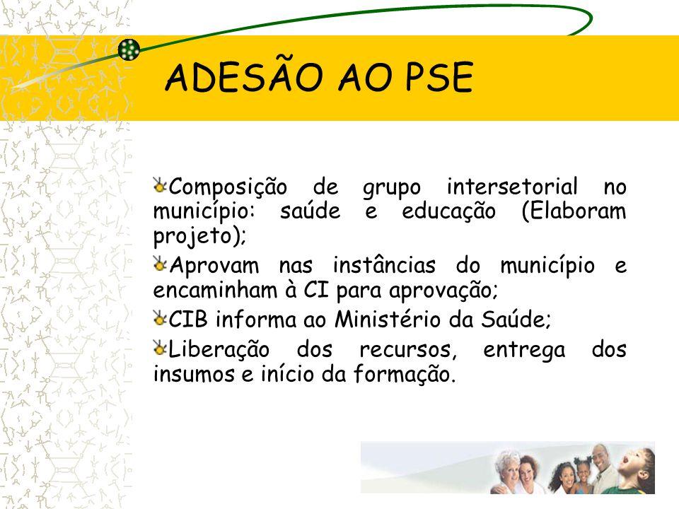 ADESÃO AO PSE Composição de grupo intersetorial no município: saúde e educação (Elaboram projeto);