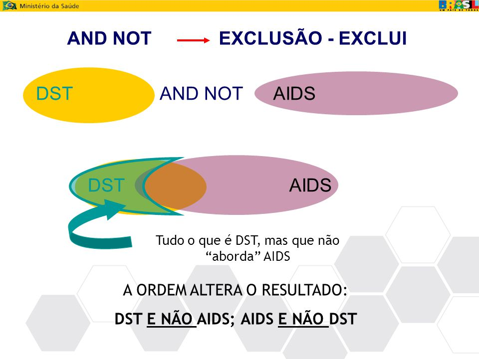 AND NOT EXCLUSÃO - EXCLUI DST AIDS AND NOT AIDS DST