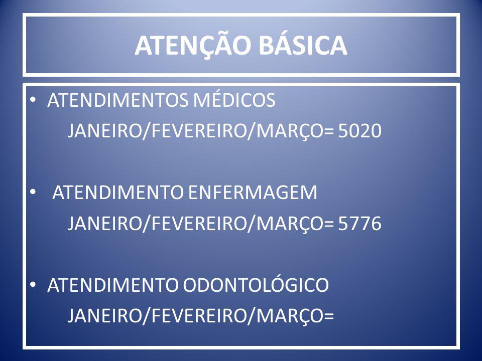 ATENÇÃO BÁSICA ATENDIMENTOS MÉDICOS JANEIRO/FEVEREIRO/MARÇO= 5020