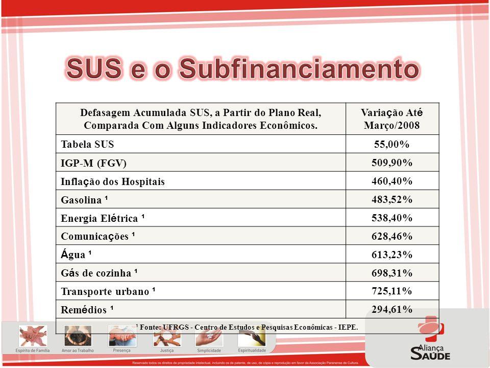 SUS e o Subfinanciamento