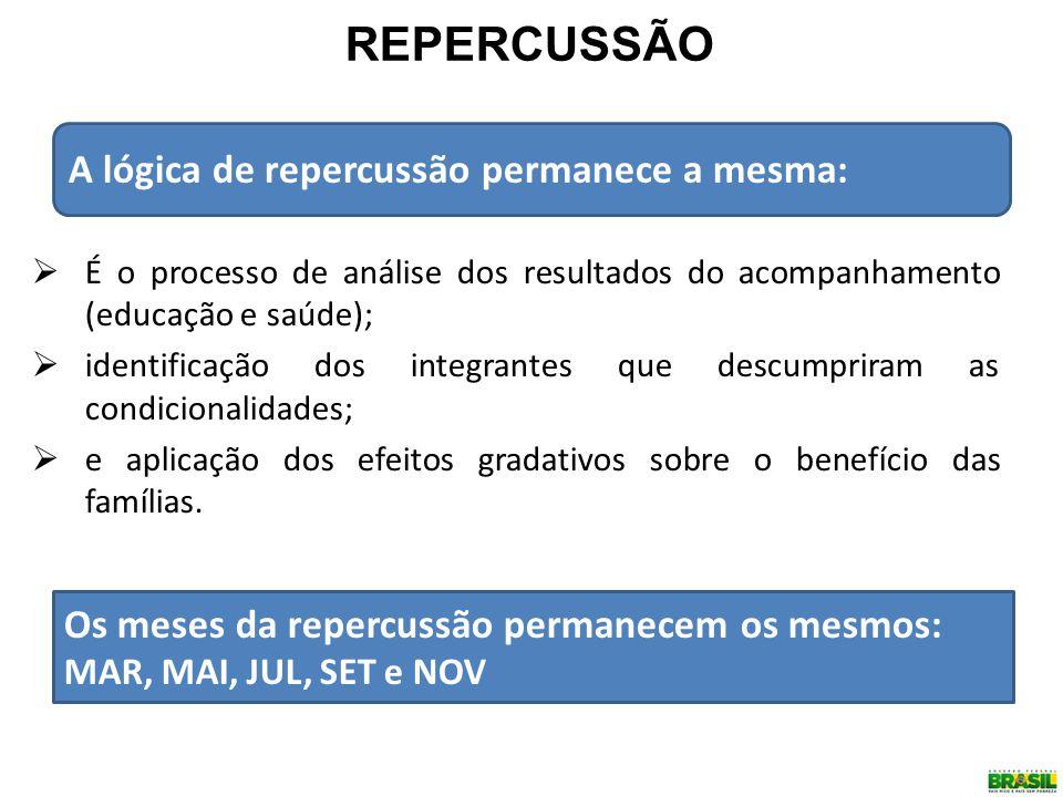 REPERCUSSÃO A lógica de repercussão permanece a mesma: