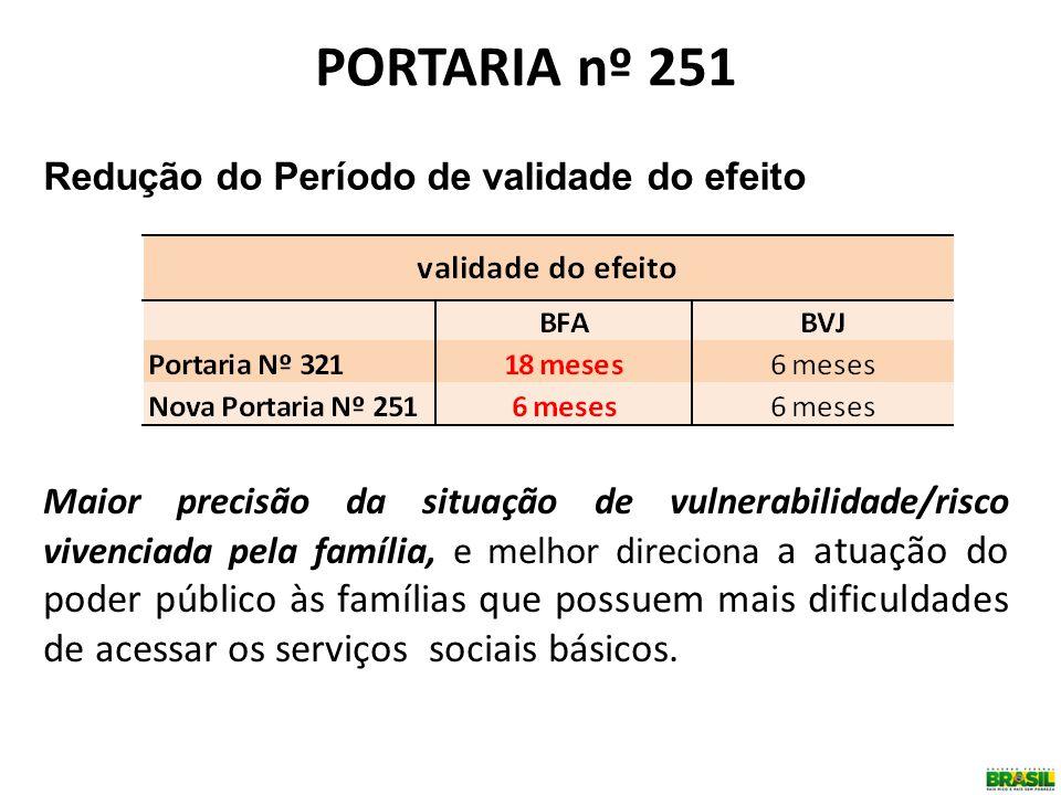 PORTARIA nº 251 Redução do Período de validade do efeito