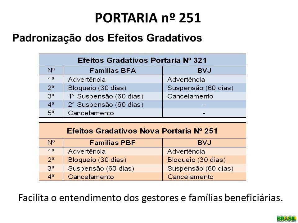 PORTARIA nº 251 Padronização dos Efeitos Gradativos