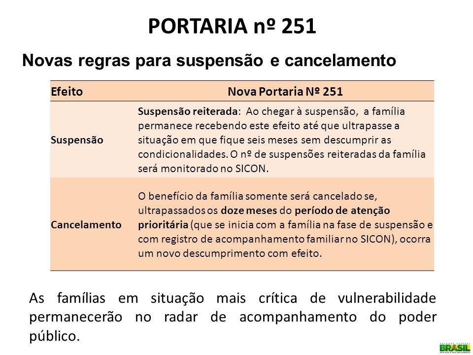 PORTARIA nº 251 Novas regras para suspensão e cancelamento