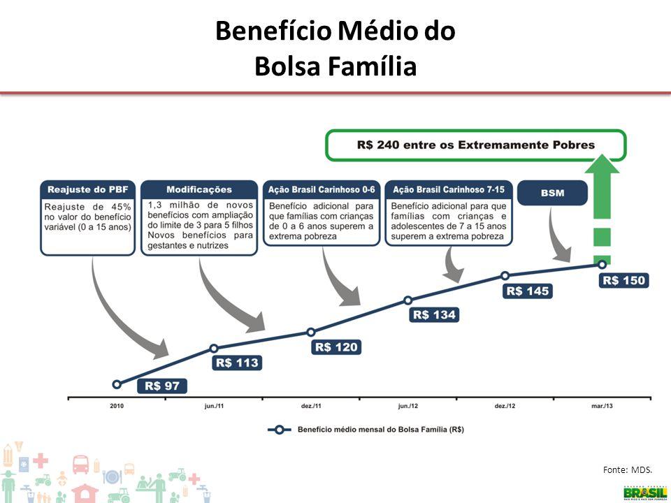 Benefício Médio do Bolsa Família