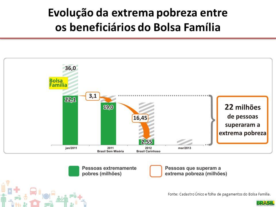 Evolução da extrema pobreza entre os beneficiários do Bolsa Família