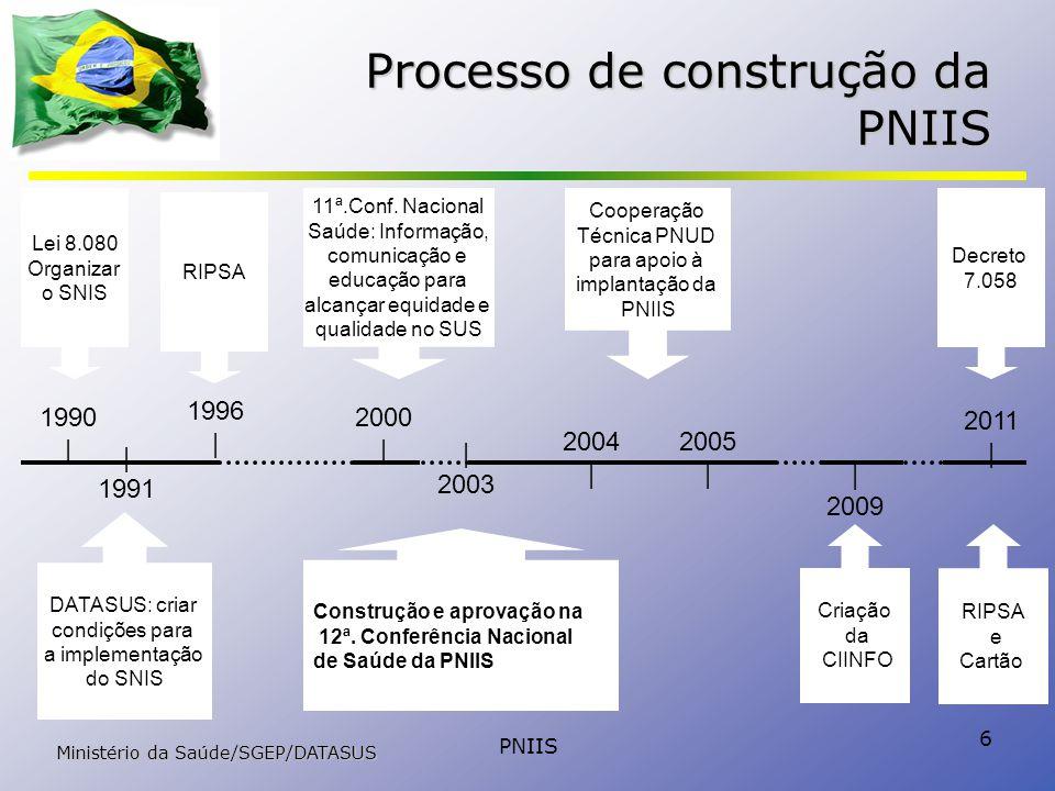 Processo de construção da PNIIS