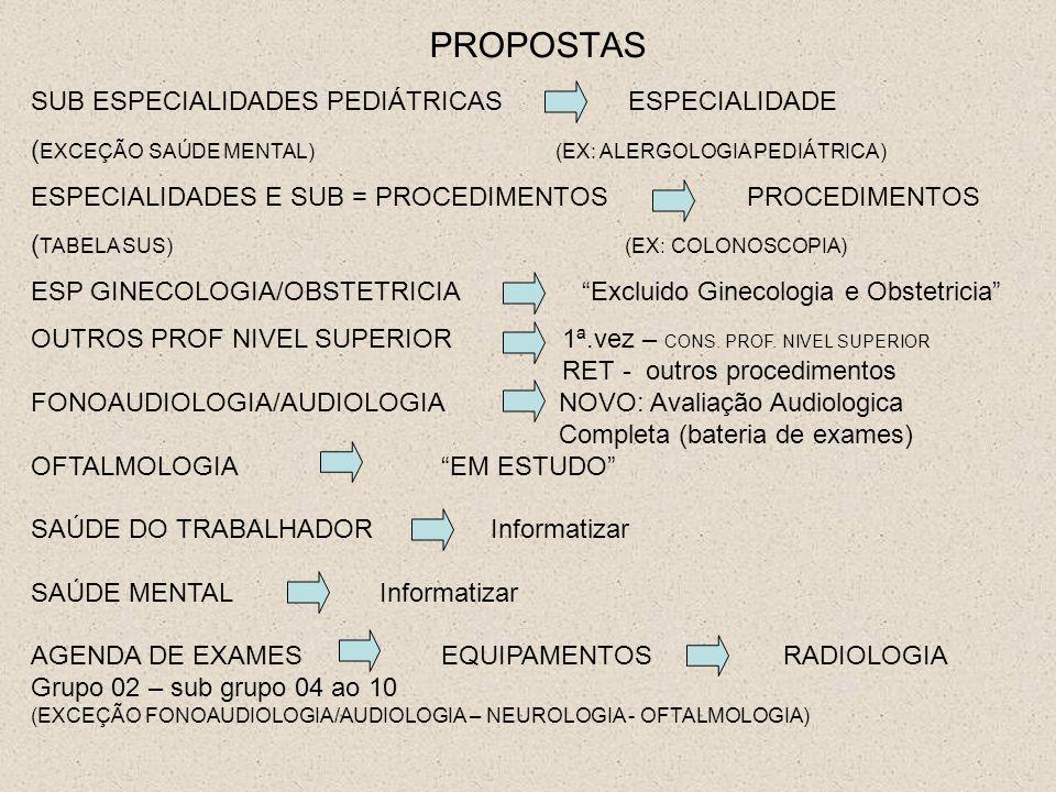 PROPOSTAS SUB ESPECIALIDADES PEDIÁTRICAS ESPECIALIDADE