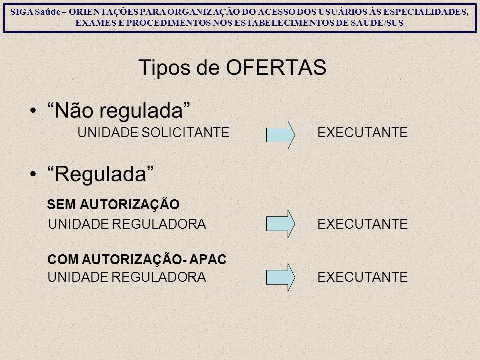 Tipos de OFERTAS Não regulada Regulada SEM AUTORIZAÇÃO