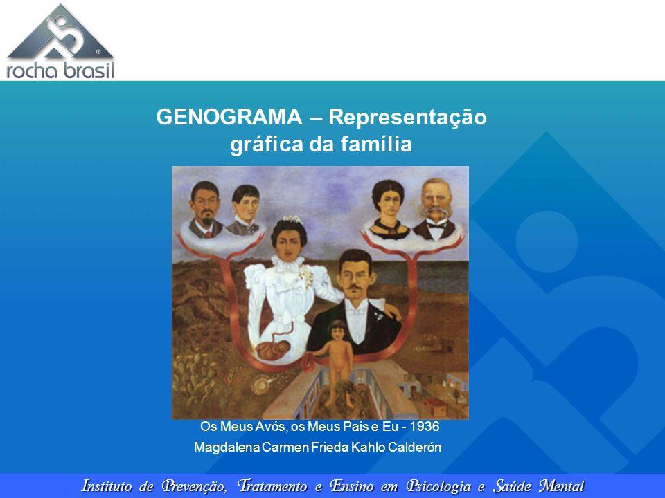 GENOGRAMA – Representação gráfica da família
