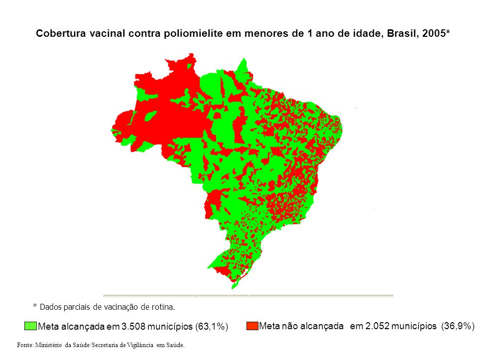 Cobertura vacinal contra poliomielite em menores de 1 ano de idade, Brasil, 2005*