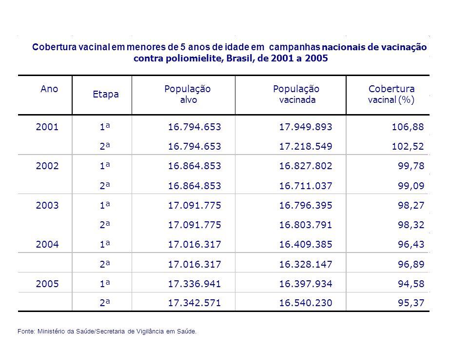 contra poliomielite, Brasil, de 2001 a 2005