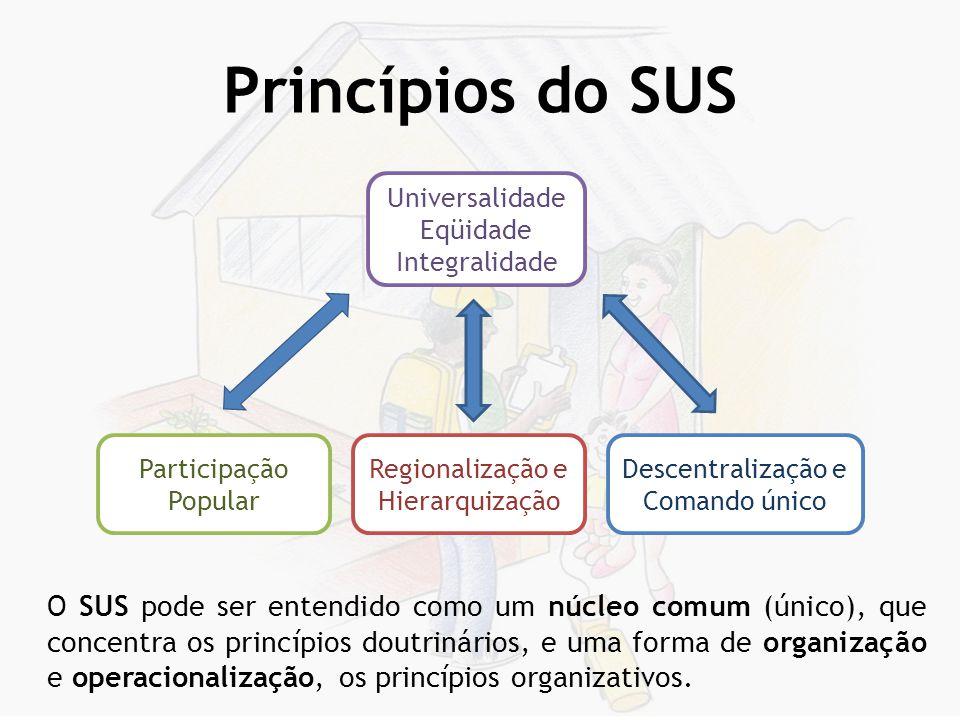 Princípios do SUS Universalidade. Eqüidade. Integralidade. Participação. Popular. Regionalização e.