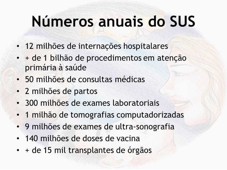Números anuais do SUS 12 milhões de internações hospitalares