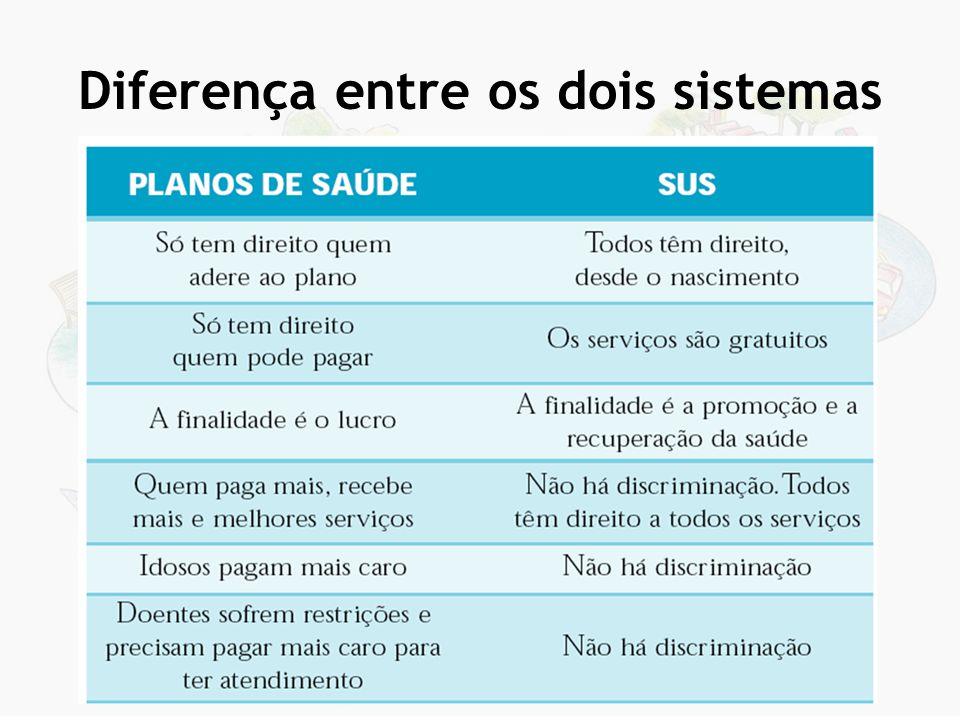 Diferença entre os dois sistemas