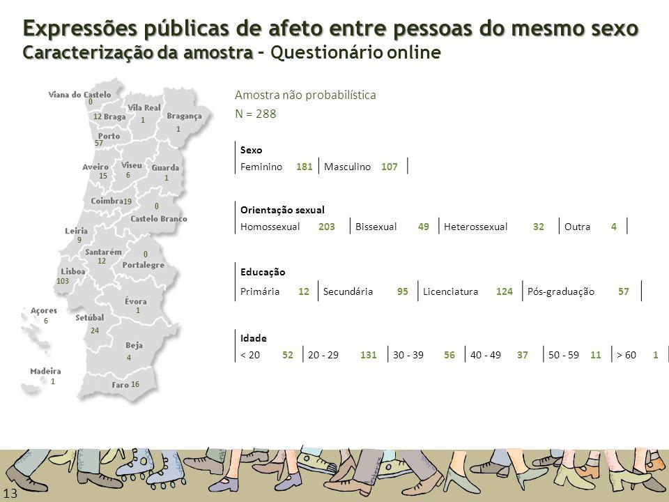 Expressões públicas de afeto entre pessoas do mesmo sexo Caracterização da amostra – Questionário online