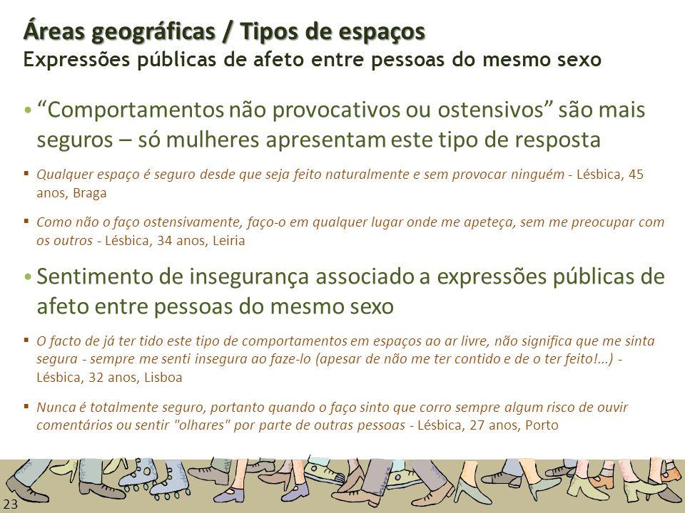 Áreas geográficas / Tipos de espaços Expressões públicas de afeto entre pessoas do mesmo sexo
