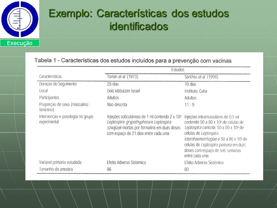 Exemplo: Características dos estudos identificados