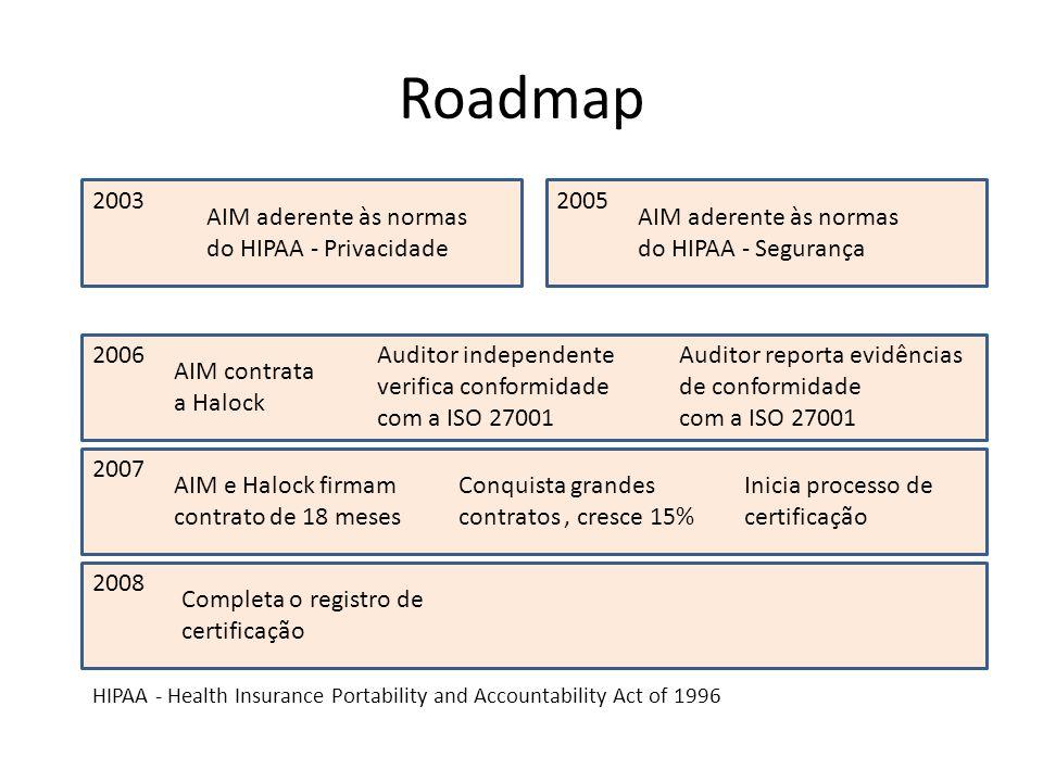 Roadmap 2003 2005 AIM aderente às normas do HIPAA - Privacidade