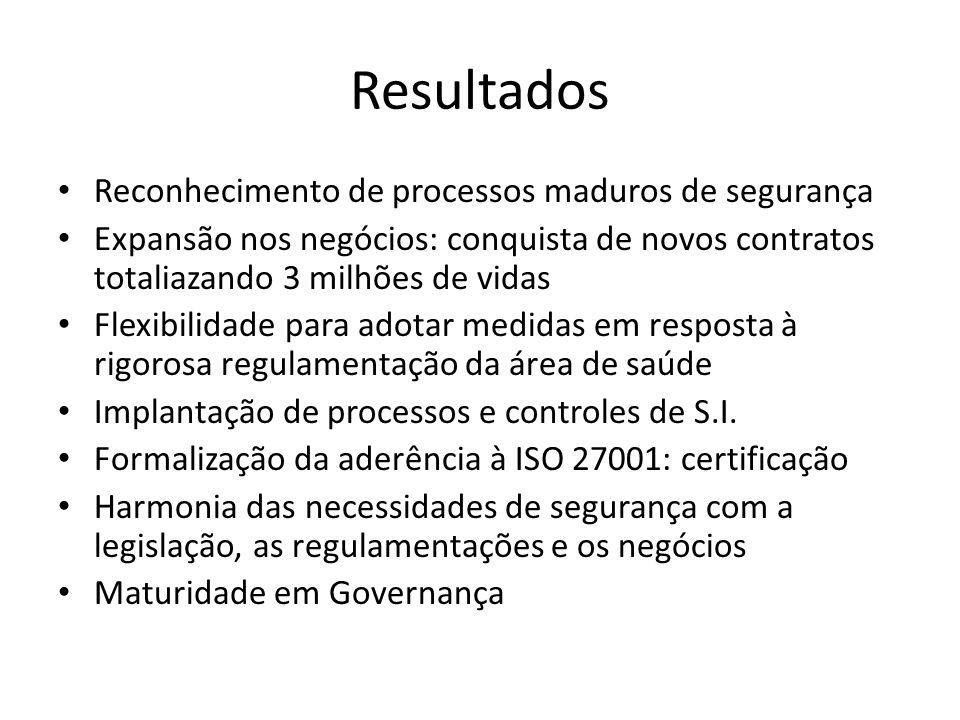 Resultados Reconhecimento de processos maduros de segurança