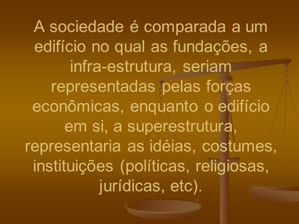 A sociedade é comparada a um edifício no qual as fundações, a infra-estrutura, seriam representadas pelas forças econômicas, enquanto o edifício em si, a superestrutura, representaria as idéias, costumes, instituições (políticas, religiosas, jurídicas, etc).