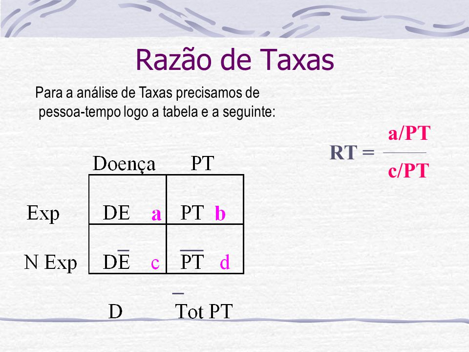 Razão de Taxas a/PT c/PT RT = Para a análise de Taxas precisamos de