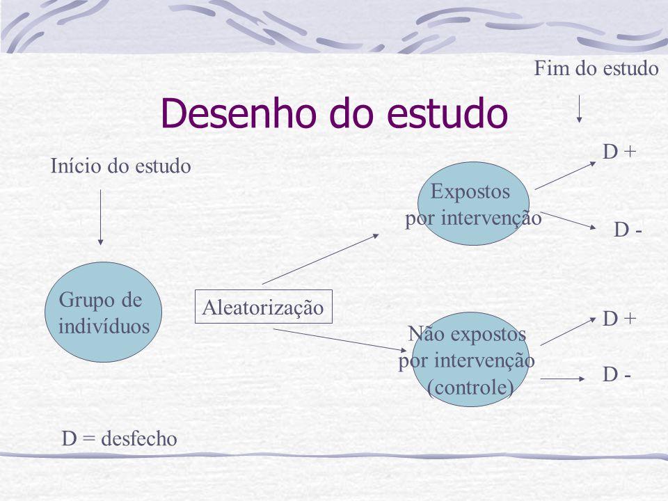 Desenho do estudo Fim do estudo D + Início do estudo Expostos
