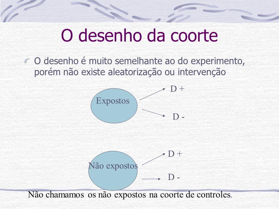 O desenho da coorte O desenho é muito semelhante ao do experimento, porém não existe aleatorização ou intervenção.