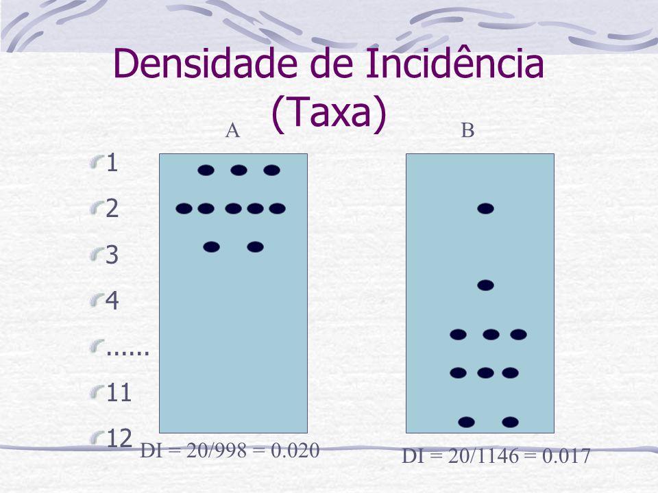 Densidade de Incidência (Taxa)
