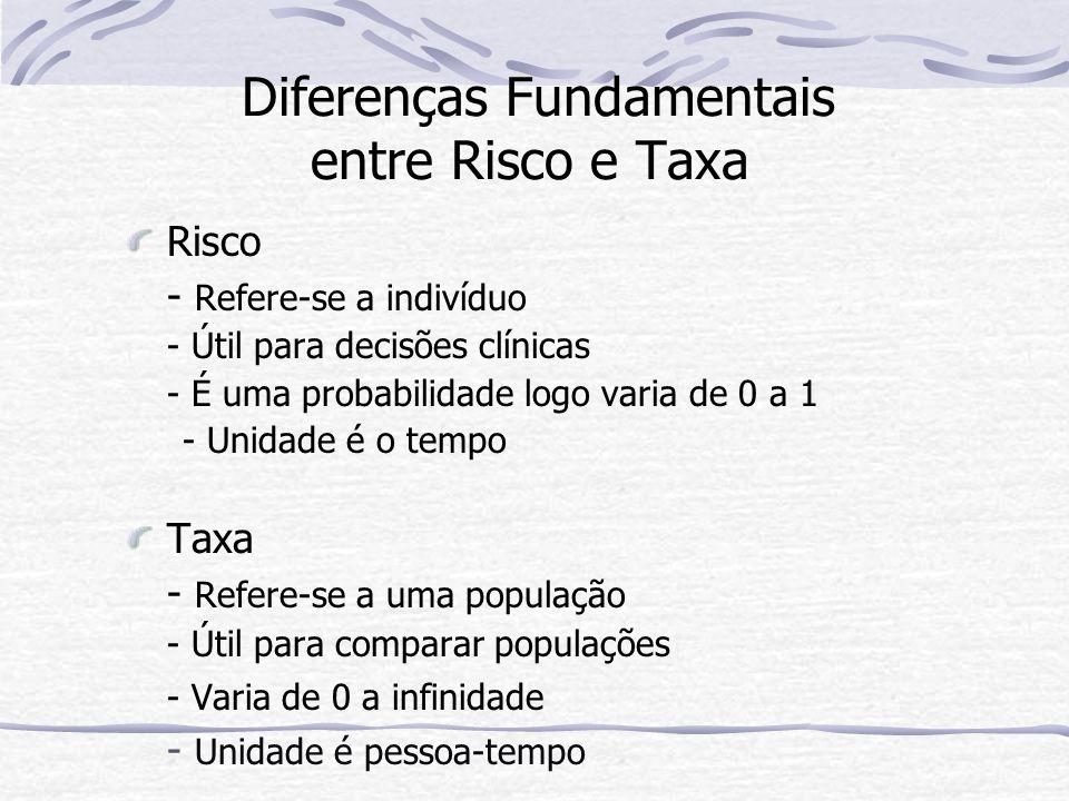 Diferenças Fundamentais entre Risco e Taxa