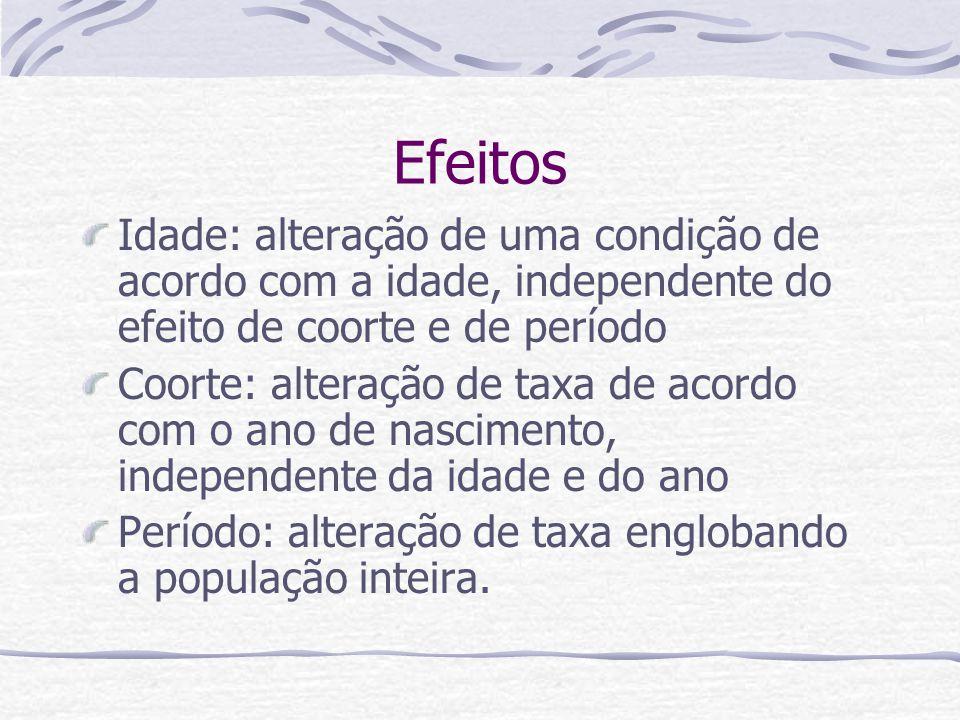 Efeitos Idade: alteração de uma condição de acordo com a idade, independente do efeito de coorte e de período.