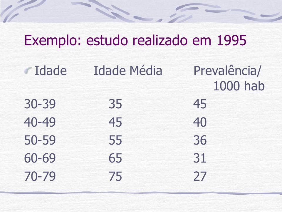 Exemplo: estudo realizado em 1995